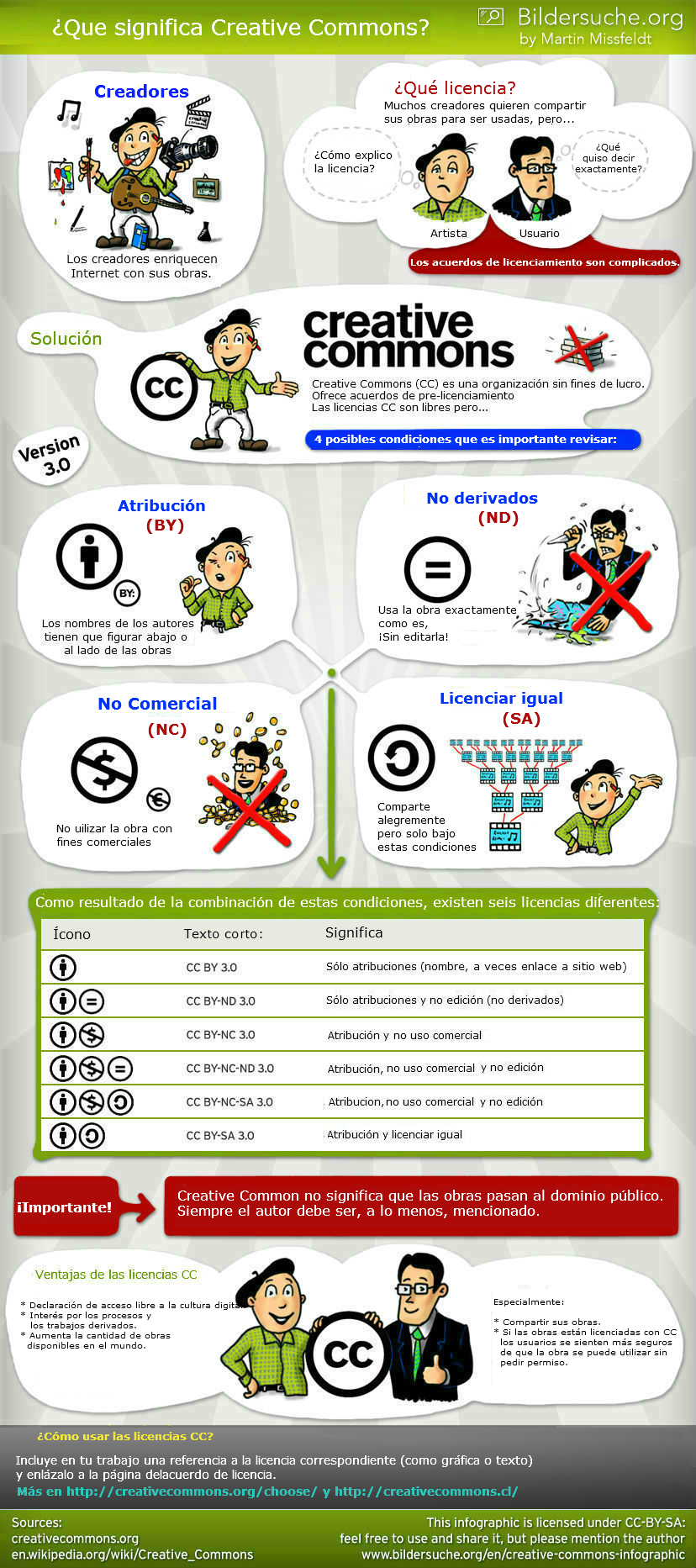 http://www.creativecommons.cl/wp-content/uploads/2014/05/creative-commons-infographic-Version-df.png